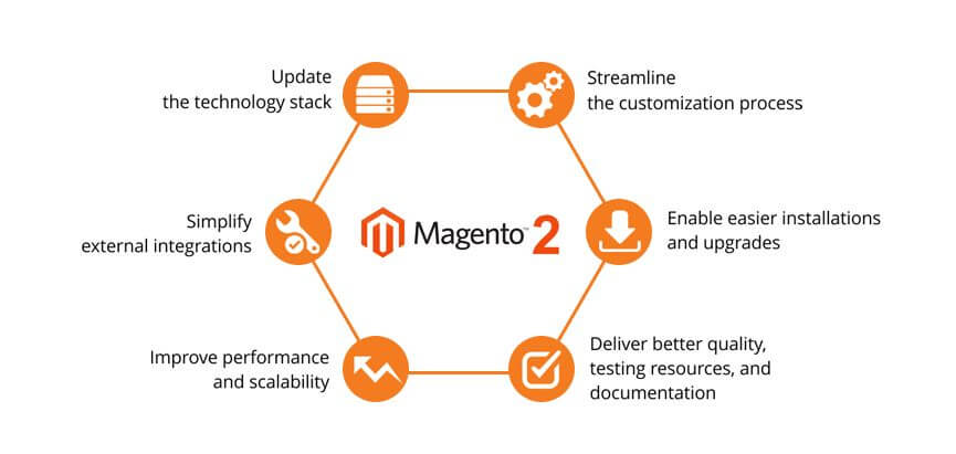 Magento 2.0 Development Services