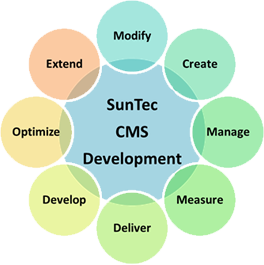 SunTec CMS Development